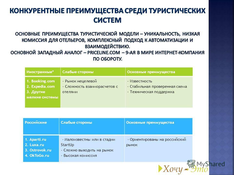 Иностранные*Слабые стороныОсновные преимущества 1. Booking.com 2. Expedia.com 3. Другие мелкие системы - Рынок нецелевой - Сложность взаиморасчетов с отелями - Известность - Стабильная проверенная схема - Техническая поддержка РоссийскиеСлабые сторон