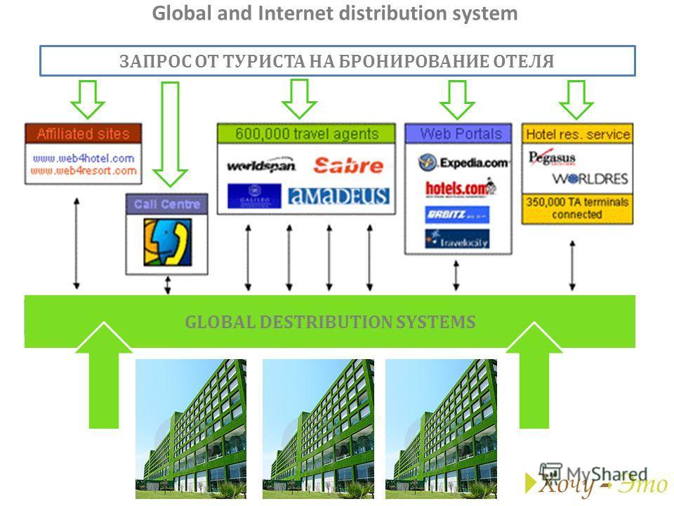 Global and Internet distribution system GLOBAL DESTRIBUTION SYSTEMS ЗАПРОС ОТ ТУРИСТА НА БРОНИРОВАНИЕ ОТЕЛЯ