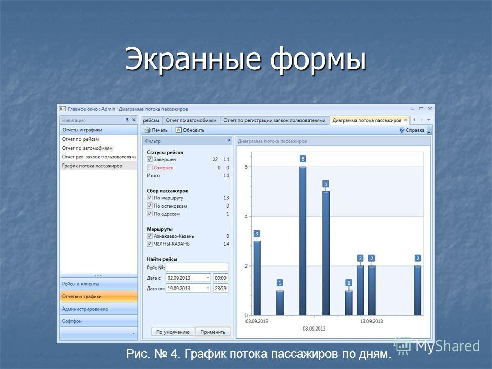 Экранные формы Рис. 4. График потока пассажиров по дням.