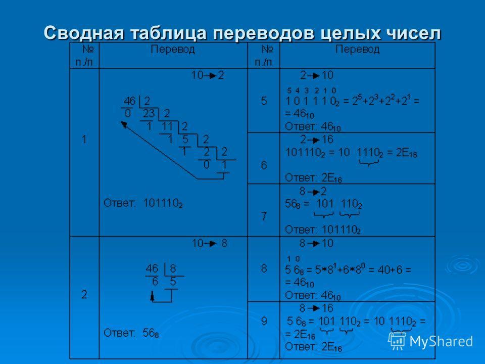 Сводная таблица переводов целых чисел