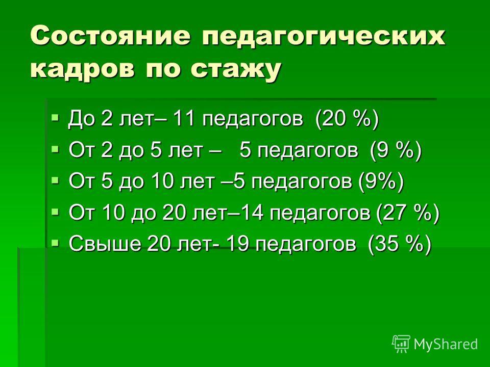 Состояние педагогических кадров по стажу До 2 лет– 11 педагогов (20 %) До 2 лет– 11 педагогов (20 %) От 2 до 5 лет – 5 педагогов (9 %) От 2 до 5 лет – 5 педагогов (9 %) От 5 до 10 лет –5 педагогов (9%) От 5 до 10 лет –5 педагогов (9%) От 10 до 20 лет