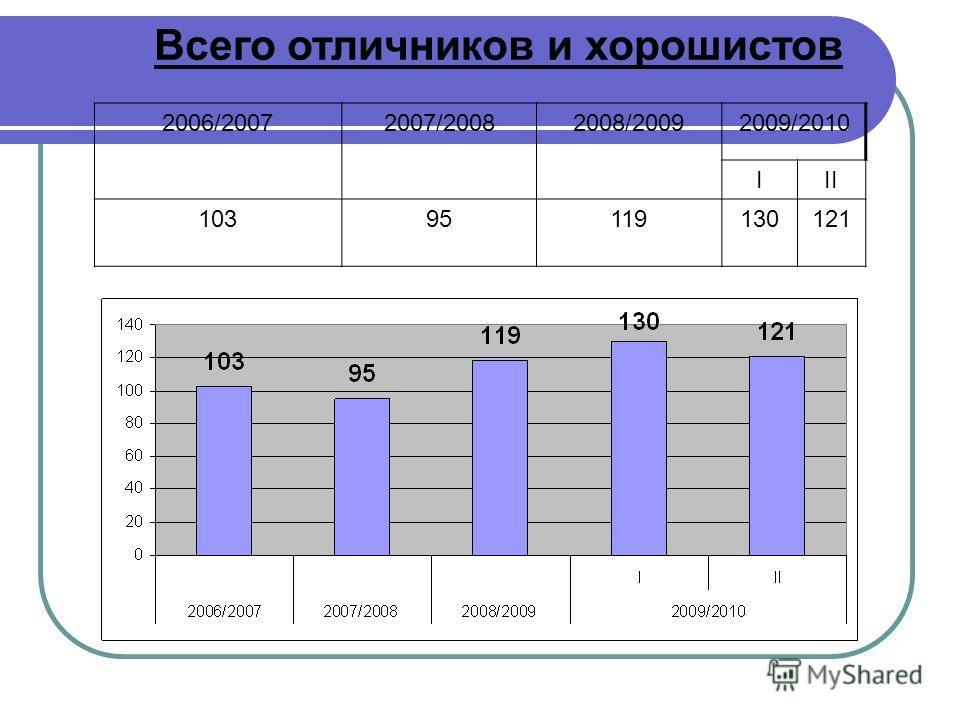 Всего отличников и хорошистов 2006/20072007/20082008/20092009/2010 III 10395119130121