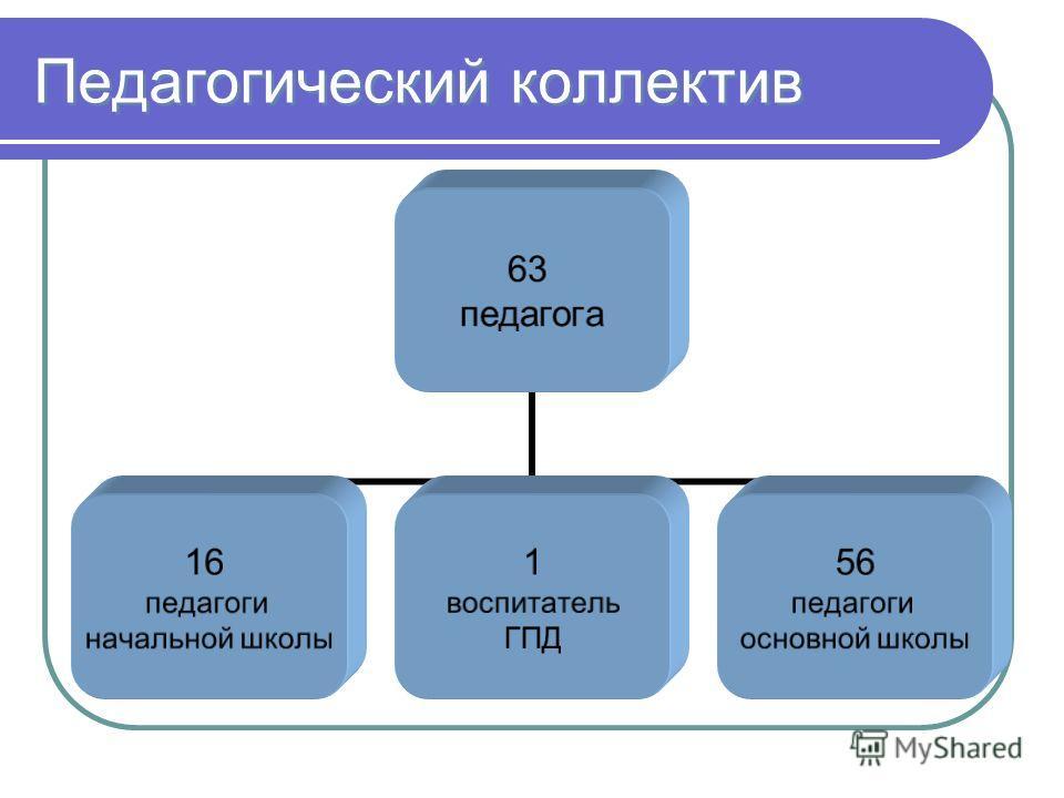 Педагогический коллектив 63 педагога 16 педагоги начальной школы 1 воспитатель ГПД 56 педагоги основной школы