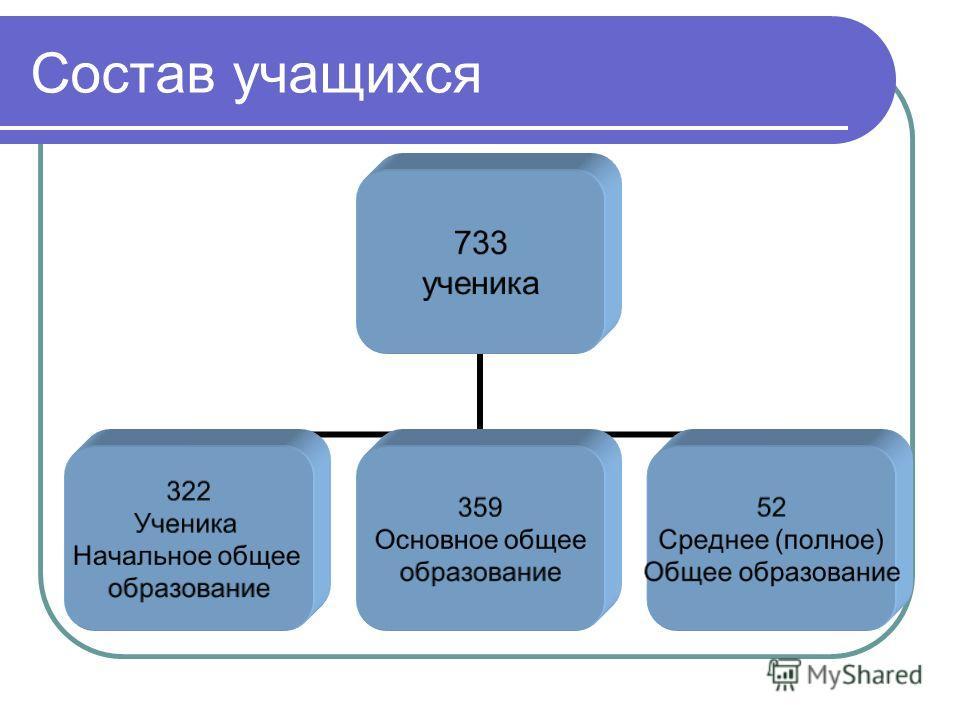 Состав учащихся 733 ученика 322 Ученика Начальное общее образование 359 Основное общее образование 52 Среднее (полное) Общее образование