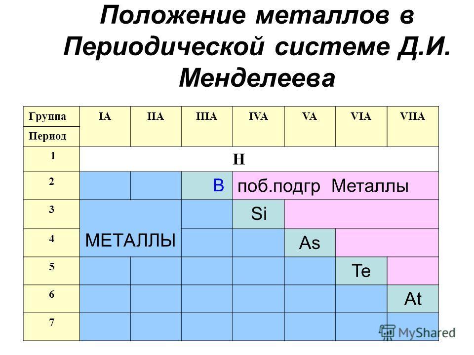 Положение металлов в Периодической системе Д.И. Менделеева ГруппаIAIIAIIIAIVAVAVIAVIIA Период 1 H 2 B поб.подгр Металлы 3 МЕТАЛЛЫ Si 4 As 5 Te 6 At 7