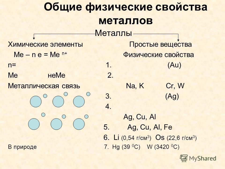 Общие физические свойства металлов Металлы Химические элементы Простые вещества Ме – n e = Ме n+ Физические свойства n= 1. (Au) Me неМе 2. Металлическая связь Na, K Cr, W 3. (Ag) 4. Ag, Cu, Al 5. Ag, Cu, Al, Fe 6. Li (0,54 г/см 3 ) Os (22,6 г/см 3 )
