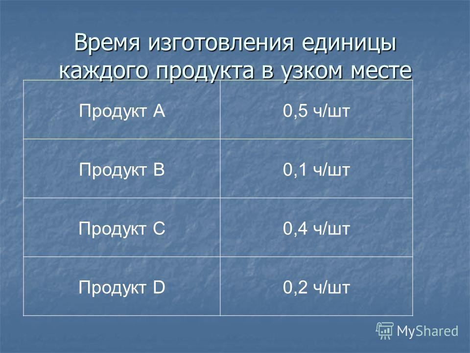 Время изготовления единицы каждого продукта в узком месте Продукт А0,5 ч/шт Продукт B0,1 ч/шт Продукт C0,4 ч/шт Продукт D0,2 ч/шт