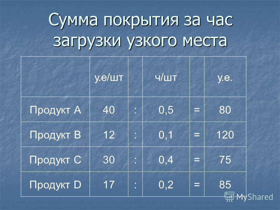 Сумма покрытия за час загрузки узкого места у.е/шт ч/шт у.е. Продукт А40:0,5=80 Продукт B12:0,1=120 Продукт C30:0,4=75 Продукт D17:0,2=85