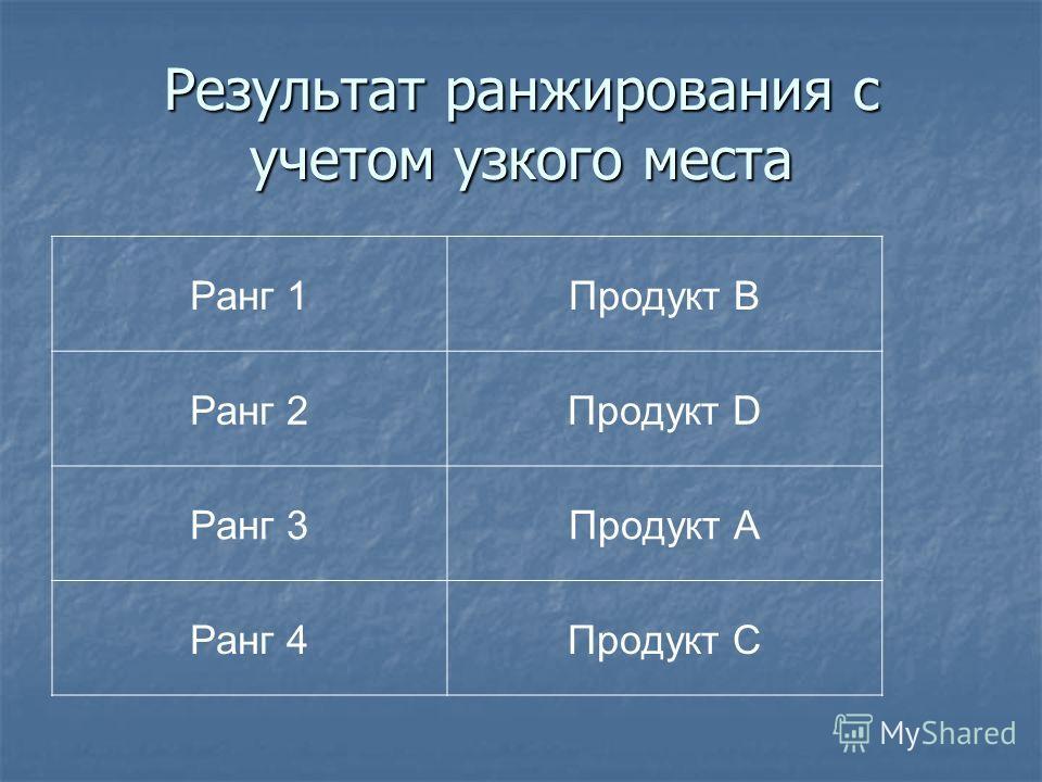 Результат ранжирования с учетом узкого места Ранг 1Продукт B Ранг 2Продукт D Ранг 3Продукт А Ранг 4Продукт C