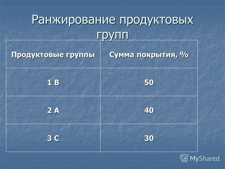 Ранжирование продуктовых групп Продуктовые группы Сумма покрытия, % 1 В 50 2 А 40 3 С 30
