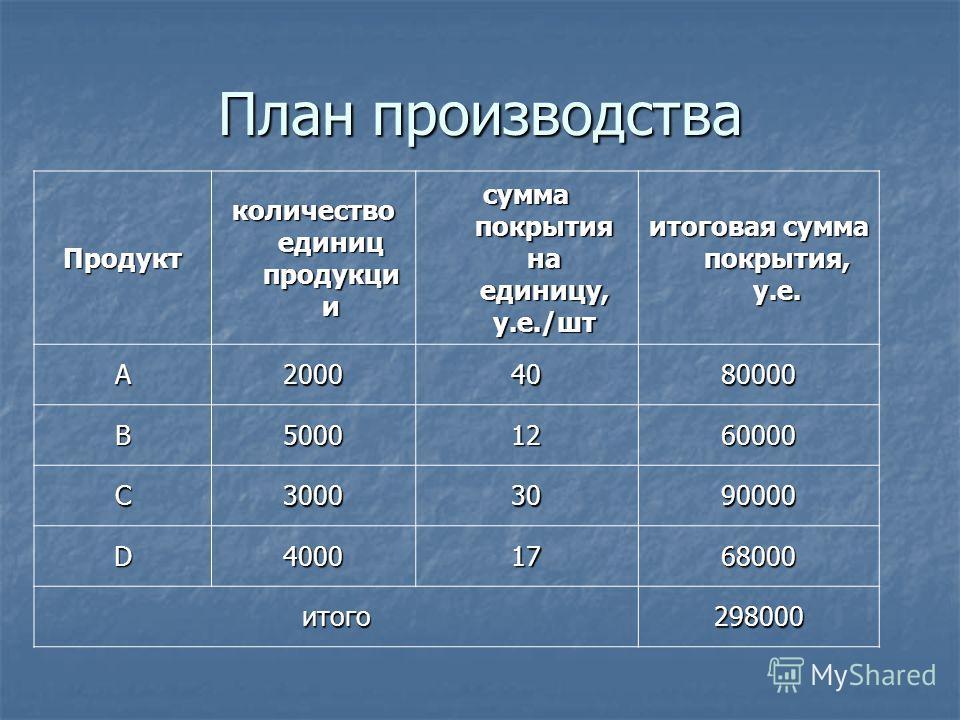 План производства Продукт количество единиц продукци и сумма покрытия на единицу, у.е./шт итоговая сумма покрытия, у.е. А20004080000 В50001260000 C30003090000 D40001768000 итого298000