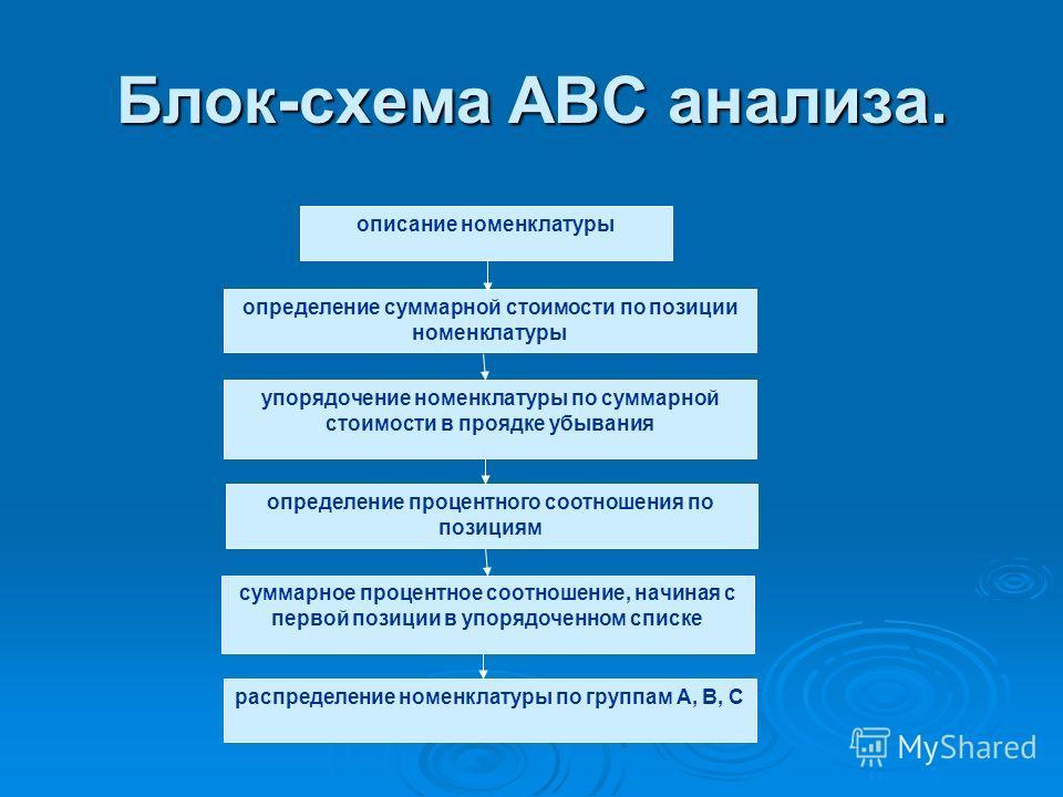 Методы для решения поставленных задач ABC-анализ ABC-анализ XYZ-анализ XYZ-анализ Формула Вильсона Формула Вильсона Анализ динамики продаж и товарных запасов Анализ динамики продаж и товарных запасов