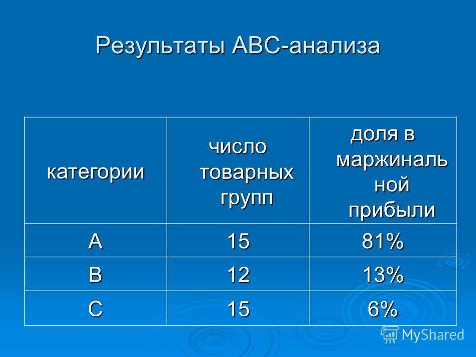 Блок-схема АВС анализа. описание номенклатуры определение суммарной стоимости по позиции номенклатуры упорядочение номенклатуры по суммарной стоимости в проядке убывания определение процентного соотношения по позициям суммарное процентное соотношение