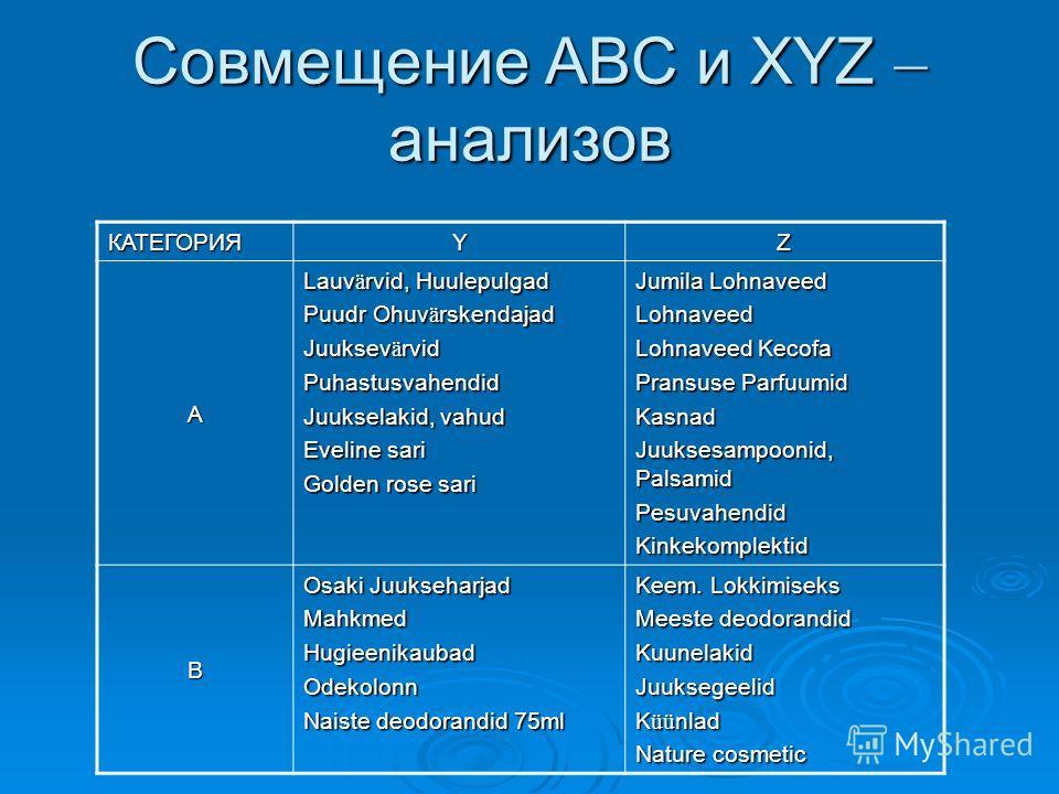 Результаты XYZ-анализа категории число товарных групп коэффициент вариации X-- Y14 11% - 23% Z11 32% - 179%