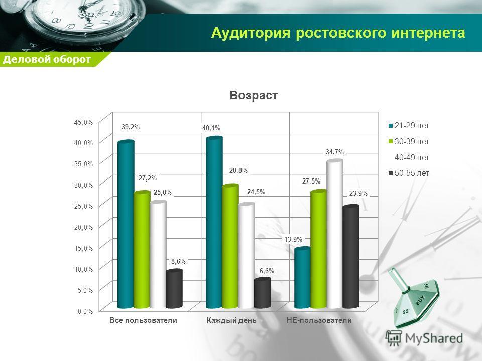 Деловой оборот Аудитория ростовского интернета