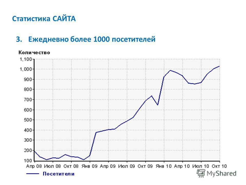 Статистика САЙТА 3.Ежедневно более 1000 посетителей