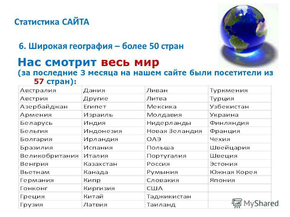 Статистика САЙТА 6. Широкая география – более 50 стран Нас смотрит весь мир (за последние 3 месяца на нашем сайте были посетители из 57 стран):