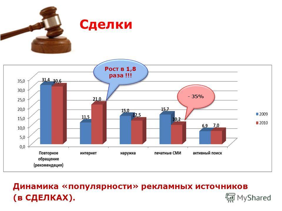 Динамика «популярности» рекламных источников (в СДЕЛКАХ). Рост в 1,8 раза !!! - 35% Сделки