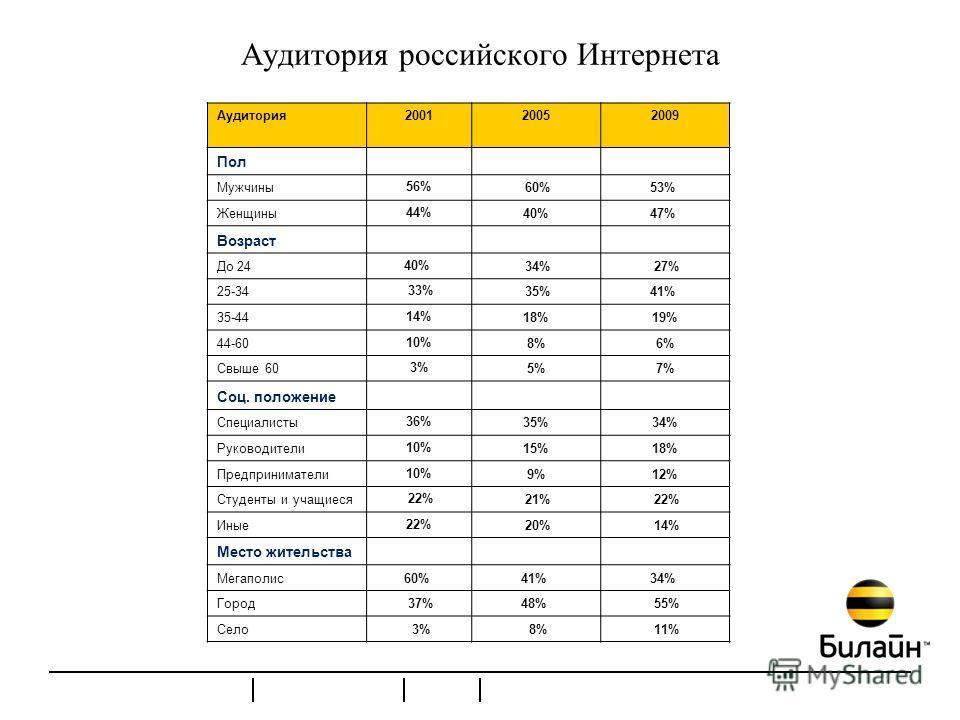 Аудитория российского Интернета Аудитория200120052009 Пол Мужчины 56% 60%53% Женщины 44% 40%47% Возраст До 24 40% 34% 27% 25-34 33% 35%41% 35-44 14% 18%19% 44-60 10% 8%6% Свыше 60 3% 5%7% Соц. положение Специалисты 36% 35%34% Руководители 10% 15%18%