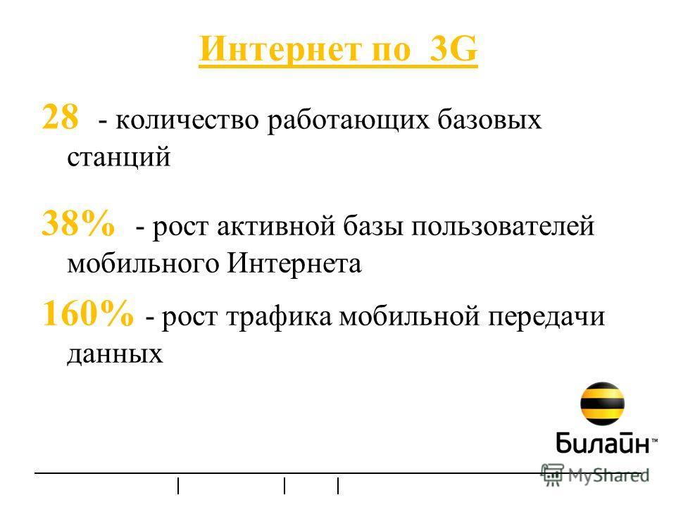 Интернет по 3G 38% - рост активной базы пользователей мобильного Интернета 160% - рост трафика мобильной передачи данных 28 - количество работающих базовых станций