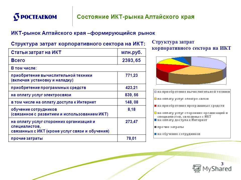 3 Состояние ИКТ-рынка Алтайского края ИКТ-рынок Алтайского края –формирующийся рынок Статьи затрат на ИКТмлн.руб. Всего2393, 65 В том числе: приобретение вычислительной техники (включая установку и наладку) 771,23 приобретение программных средств423,
