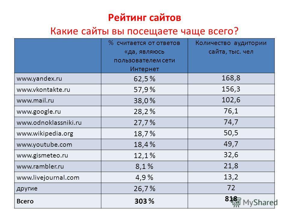 % считается от ответов «да, являюсь пользователем сети Интернет Количество аудитории сайта, тыс. чел www.yandex.ru 62,5 % 168,8 www.vkontakte.ru 57,9 % 156,3 www.mail.ru 38,0 % 102,6 www.google.ru 28,2 % 76,1 www.odnoklassniki.ru 27,7 % 74,7 www.wiki