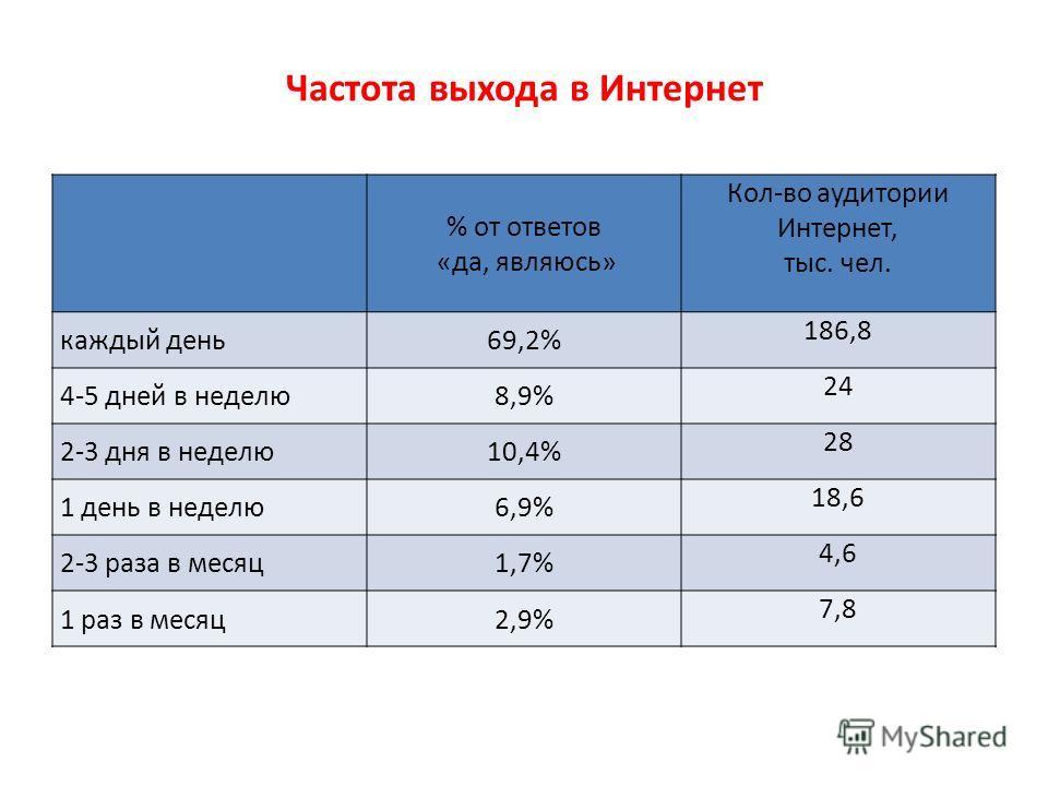Частота выхода в Интернет % от ответов «да, являюсь» Кол-во аудитории Интернет, тыс. чел. каждый день69,2% 186,8 4-5 дней в неделю8,9% 24 2-3 дня в неделю10,4% 28 1 день в неделю6,9% 18,6 2-3 раза в месяц1,7% 4,6 1 раз в месяц2,9% 7,8