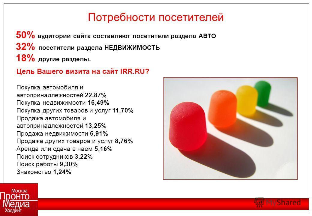 50% аудитории сайта составляют посетители раздела АВТО 32% посетители раздела НЕДВИЖИМОСТЬ 18% другие разделы. Цель Вашего визита на сайт IRR.RU? Покупка автомобиля и автопринадлежностей 22,87% Покупка недвижимости 16,49% Покупка других товаров и усл