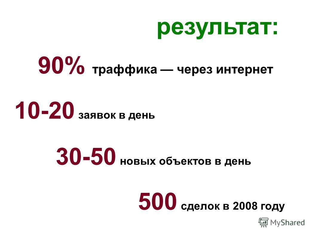 результат: 10-20 заявок в день 30-50 новых объектов в день 500 сделок в 2008 году 90% траффика через интернет