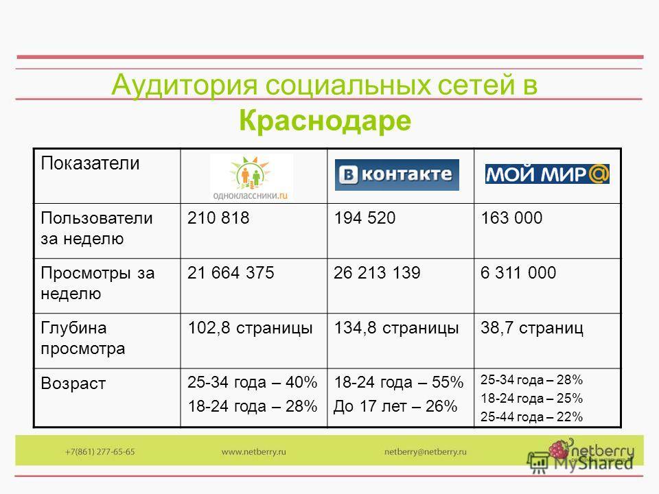 Аудитория социальных сетей в Краснодаре Показатели Пользователи за неделю 210 818194 520163 000 Просмотры за неделю 21 664 37526 213 1396 311 000 Глубина просмотра 102,8 страницы134,8 страницы38,7 страниц Возраст 25-34 года – 40% 18-24 года – 28% 18-