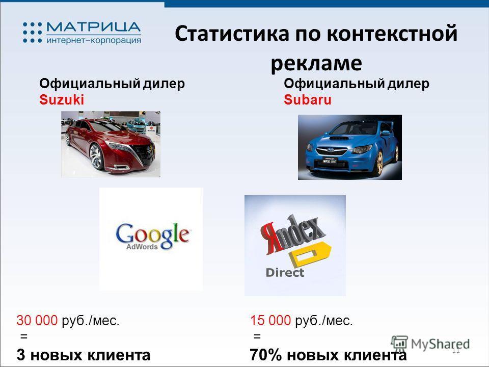 11 Статистика по контекстной рекламе Официальный дилер Suzuki 30 000 руб./мес. = 3 новых клиента Официальный дилер Subaru 15 000 руб./мес. = 70% новых клиента