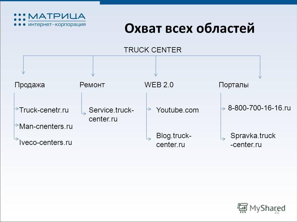 22 Охват всех областей TRUCK CENTER ПродажаРемонтWEB 2.0Порталы Blog.truck- center.ru Youtube.com Spravka.truck -center.ru 8-800-700-16-16.ru Service.truck- center.ru Truck-cenetr.ru Man-cnenters.ru Iveco-centers.ru