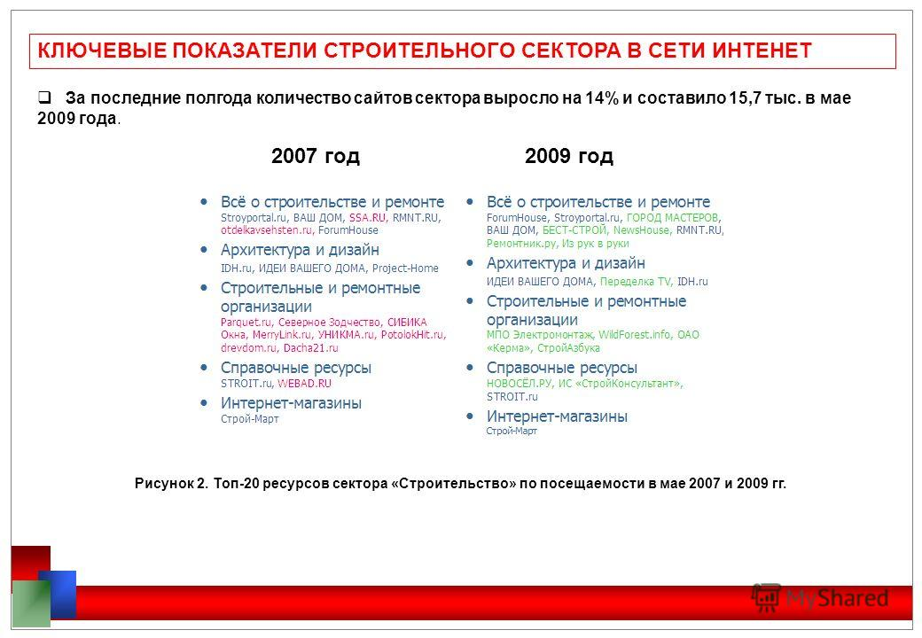 КЛЮЧЕВЫЕ ПОКАЗАТЕЛИ СТРОИТЕЛЬНОГО СЕКТОРА В СЕТИ ИНТЕНЕТ За последние полгода количество сайтов сектора выросло на 14% и составило 15,7 тыс. в мае 2009 года. 2007 год 2009 год Рисунок 2. Топ-20 ресурсов сектора «Строительство» по посещаемости в мае 2