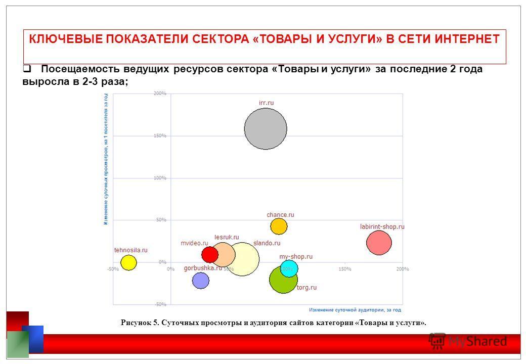 КЛЮЧЕВЫЕ ПОКАЗАТЕЛИ СЕКТОРА «ТОВАРЫ И УСЛУГИ» В СЕТИ ИНТЕРНЕТ Посещаемость ведущих ресурсов сектора «Товары и услуги» за последние 2 года выросла в 2-3 раза; Рисунок 5. Суточных просмотры и аудитория сайтов категории «Товары и услуги».