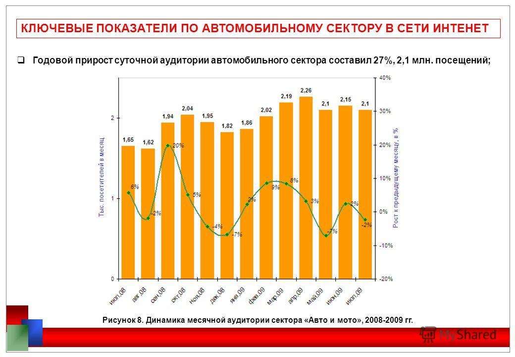КЛЮЧЕВЫЕ ПОКАЗАТЕЛИ ПО АВТОМОБИЛЬНОМУ СЕКТОРУ В СЕТИ ИНТЕНЕТ Годовой прирост суточной аудитории автомобильного сектора составил 27%, 2,1 млн. посещений; Рисунок 8. Динамика месячной аудитории сектора «Авто и мото», 2008-2009 гг.