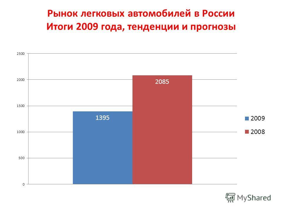 Рынок легковых автомобилей в России Итоги 2009 года, тенденции и прогнозы