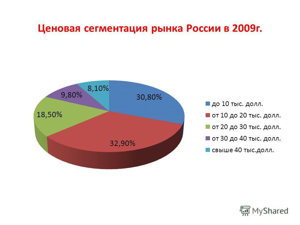 Ценовая сегментация рынка России в 2009г.