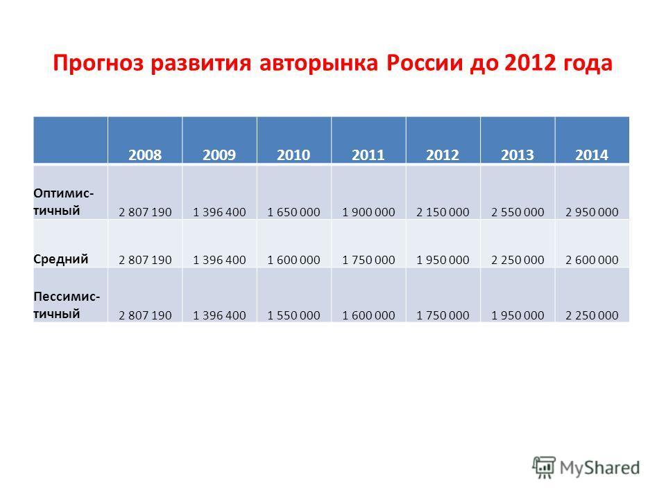 Прогноз развития авторынка России до 2012 года 2008200920102011201220132014 Оптимис- тичный 2 807 1901 396 4001 650 0001 900 0002 150 0002 550 0002 950 000 Средний 2 807 1901 396 4001 600 0001 750 0001 950 0002 250 0002 600 000 Пессимис- тичный 2 807