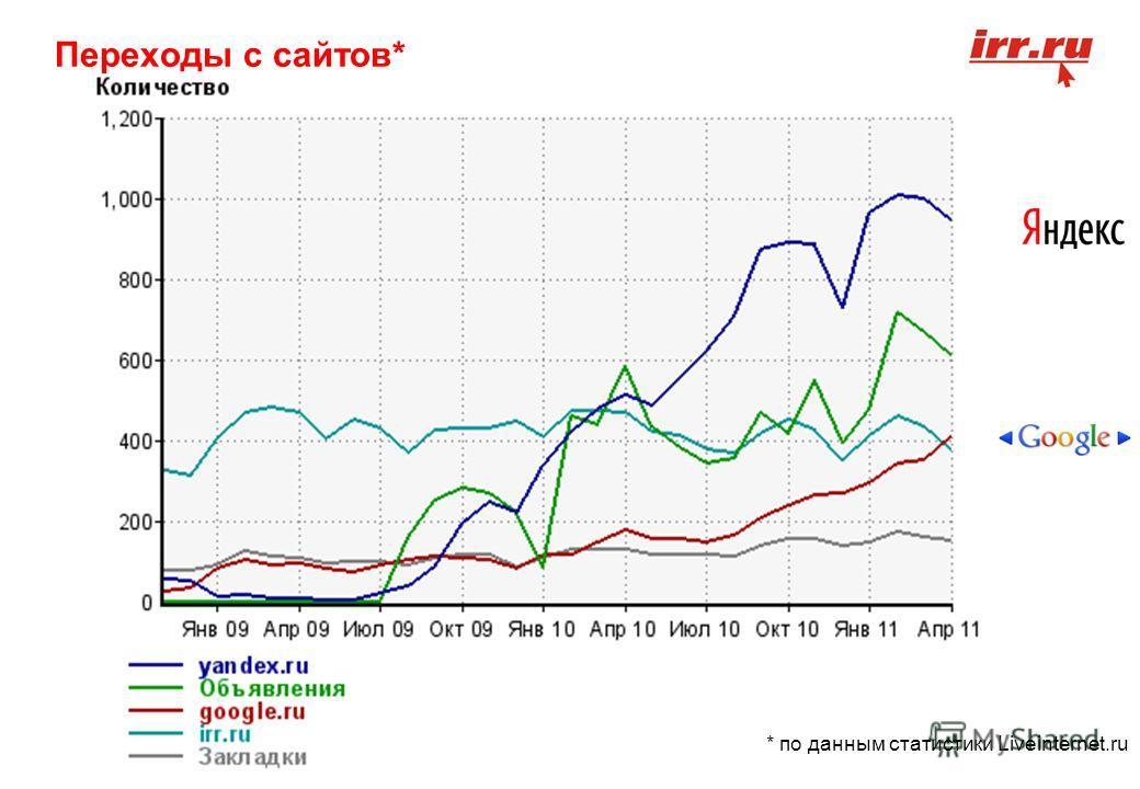 * по данным статистики Liveinternet.ru Переходы с сайтов*