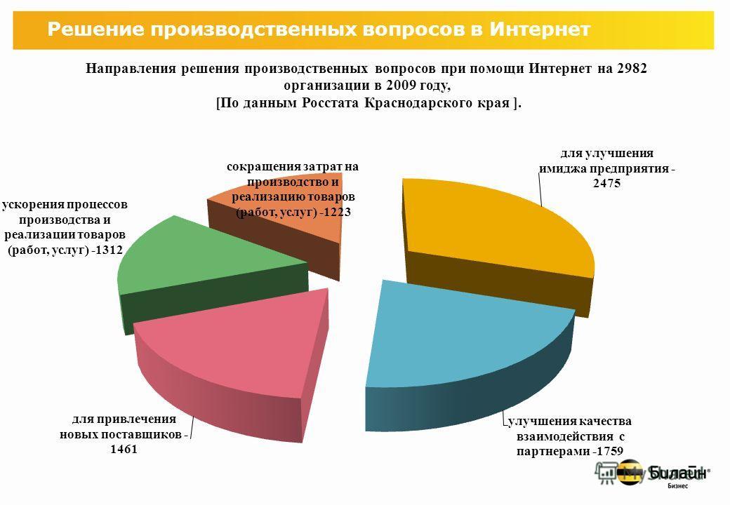 Анализ распространения Интернет сервисов в бизнес среде
