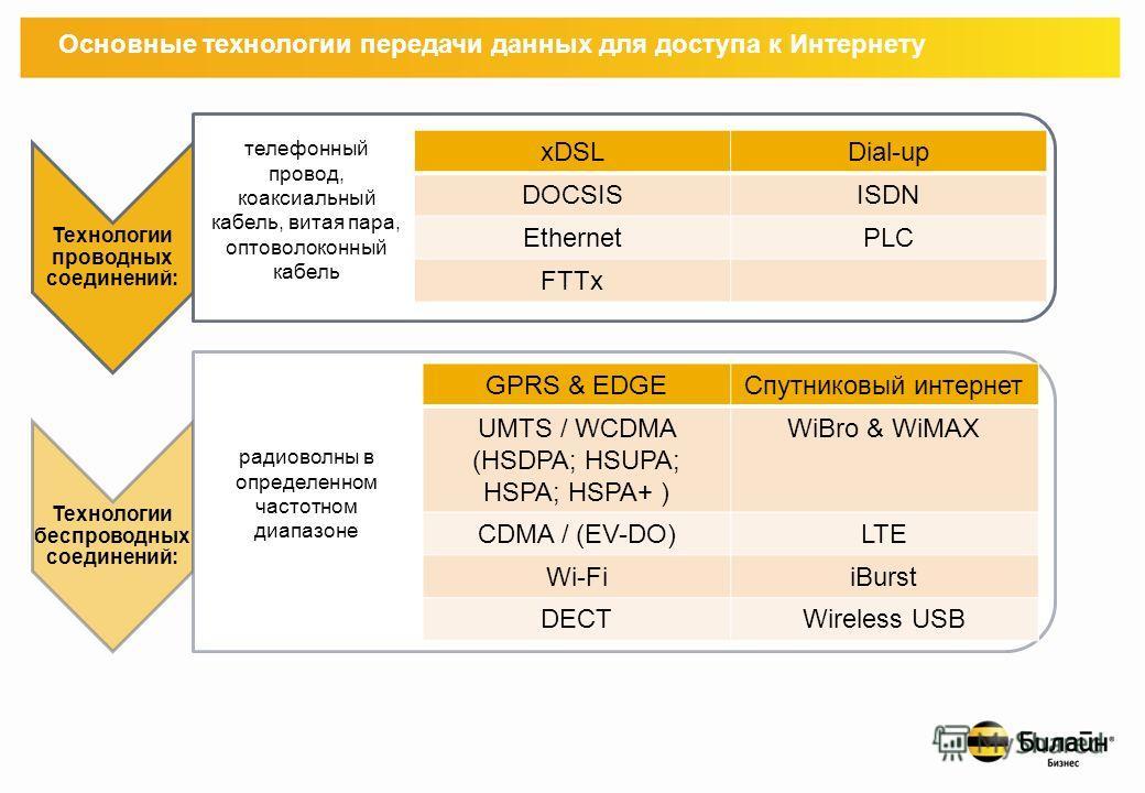 Классификация видов подключения Индивидуальное подключение Коллективное подключение
