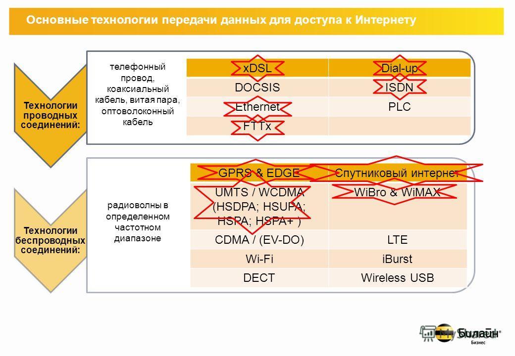 Основные технологии передачи данных для доступа к Интернету Технологии проводных соединений: Технологии беспроводных соединений: xDSLDial-up DOCSISISDN EthernetPLC FTTx GPRS & EDGEСпутниковый интернет UMTS / WCDMA (HSDPA; HSUPA; HSPA; HSPA+ ) WiBro &