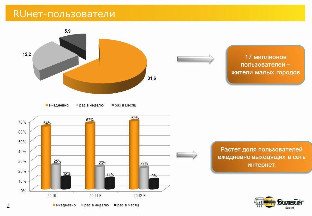 1 30 ноября 1998 года была проведена первая перепись пользователей русскоязычного Интернета. Их количество составило 1 млн. человек. В 2010 году в России порядка 50 млн. пользователей Интернета Всего в России проживает 145 млн человек. RUнет-пользова