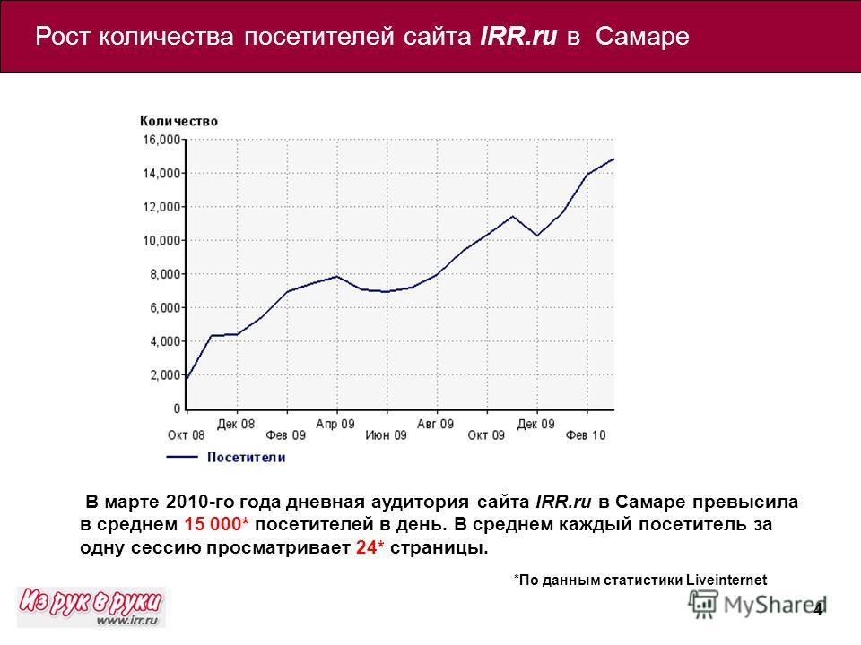 4 В марте 2010-го года дневная аудитория сайта IRR.ru в Самаре превысила в среднем 15 000* посетителей в день. В среднем каждый посетитель за одну сессию просматривает 24* страницы. Рост количества посетителей сайта IRR.ru в Самаре *По данным статист