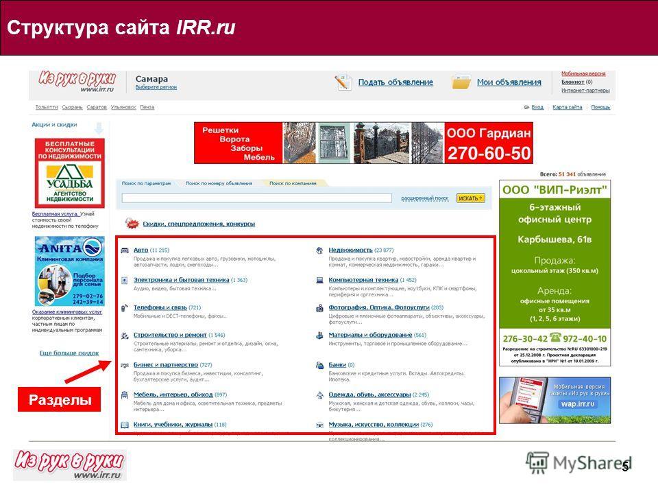 5 Структура сайта IRR.ru Разделы