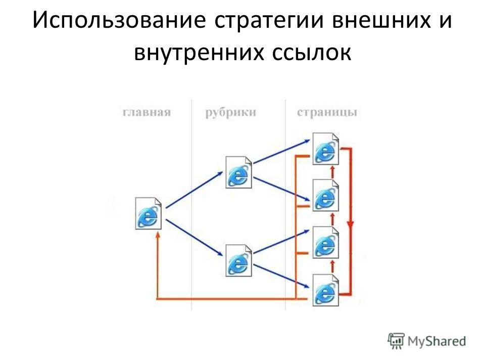 Использование стратегии внешних и внутренних ссылок
