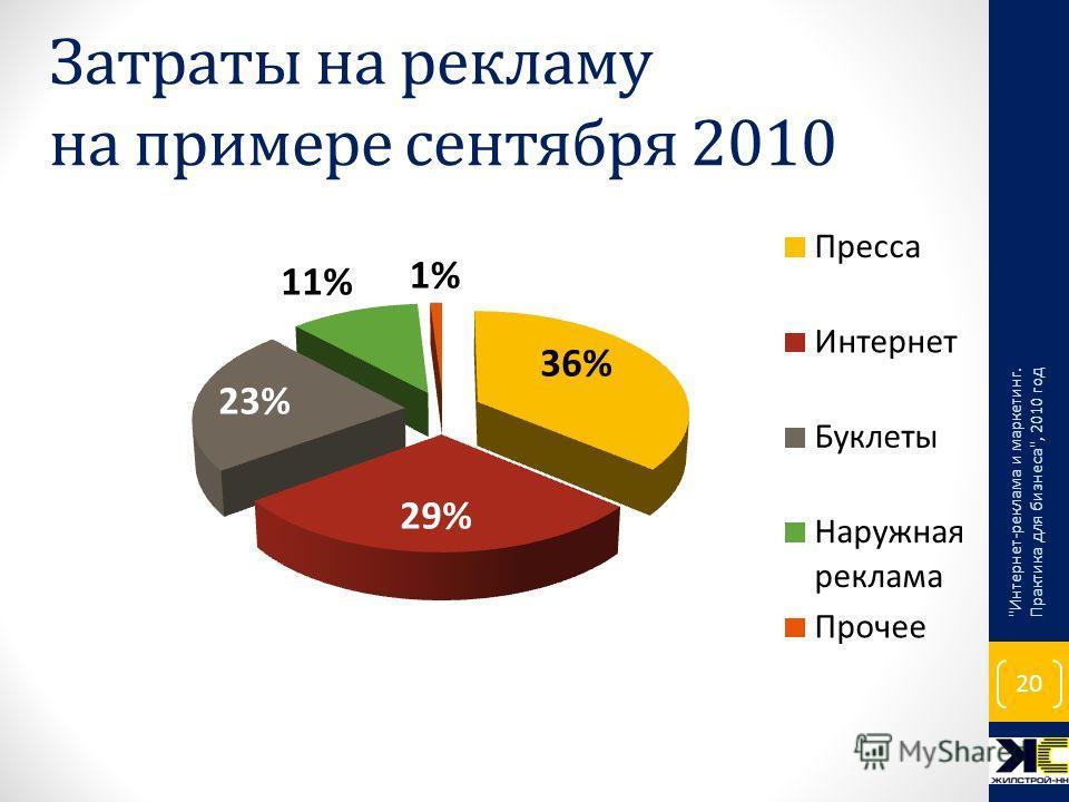 Затраты на рекламу на примере сентября 2010 Интернет-реклама и маркетинг. Практика для бизнеса, 2010 год 20
