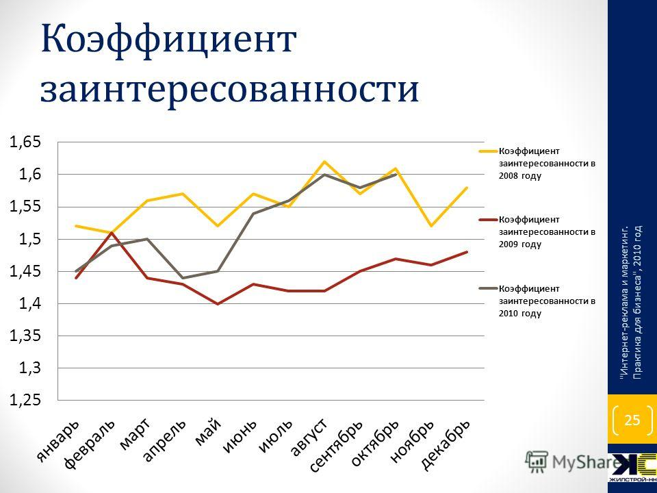 Коэффициент заинтересованности Интернет-реклама и маркетинг. Практика для бизнеса, 2010 год 25