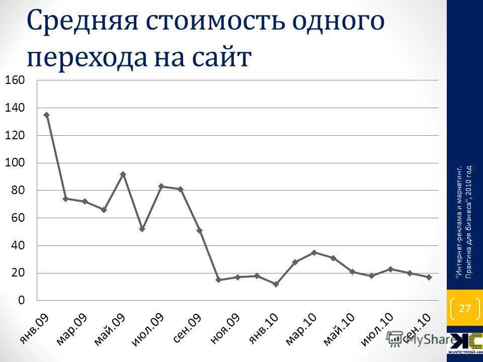 Средняя стоимость одного перехода на сайт Интернет-реклама и маркетинг. Практика для бизнеса, 2010 год 27