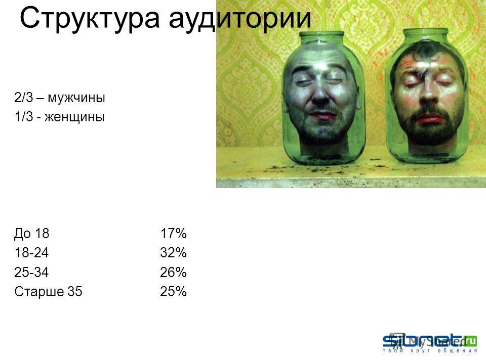 2/3 – мужчины 1/3 - женщины До 1817% 18-2432% 25-3426% Старше 3525% Структура аудитории